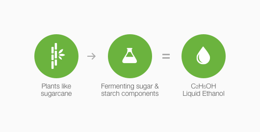 How bioethanols is made